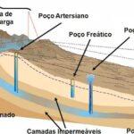 São Paulo já contamina o Aquífero Guarani