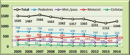 grafico-cet-mortes-no-transito-2014-por-tipo-de-usuario-da-via1