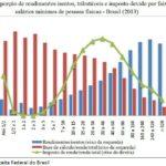 Injustiça fiscal à brasileira: eis o gráfico da desigualdade